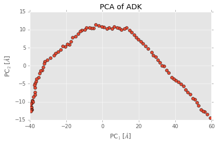 PCA projection